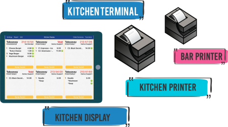 kitchen pos system (A)